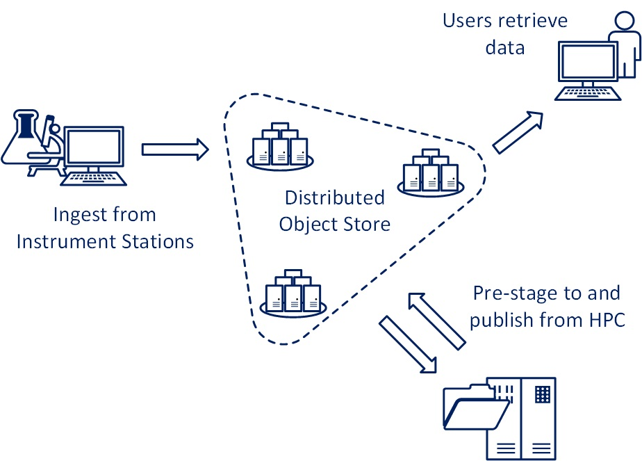 Using object-based storage for research data